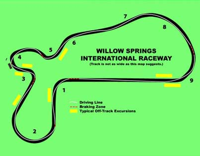 A diagram of the racing line around Big Willow.