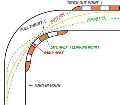 A diagram of three possible racing lines