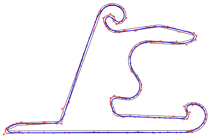 Example racing line and control point distribution
