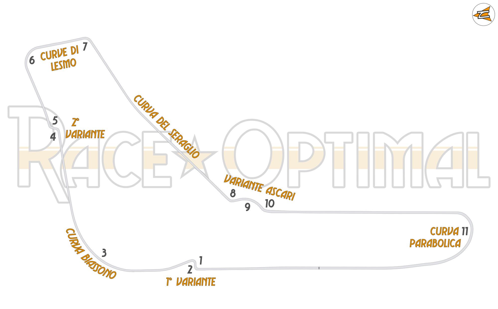 Racing Line Map at Autodromo Nazionale Monza