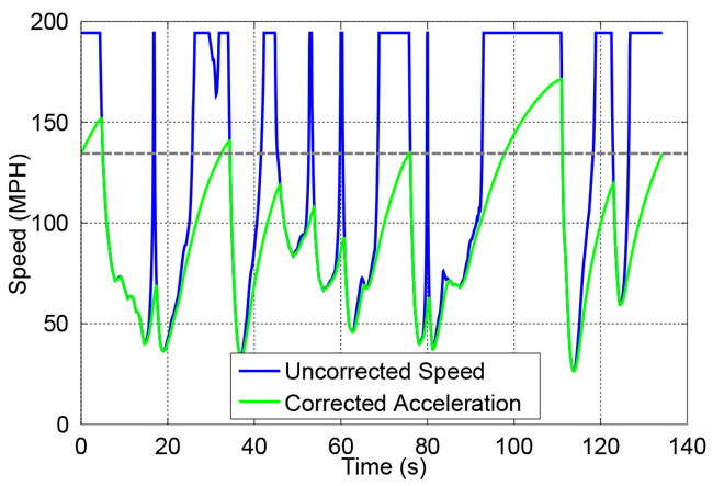 Vehicle speed uncorrected versus corrected for acceleration